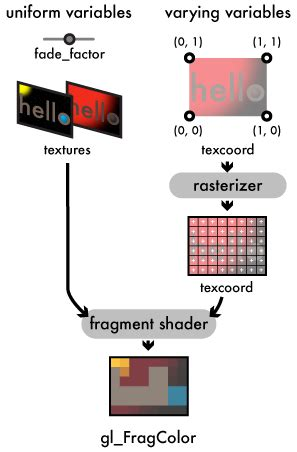An intro to modern OpenGL
