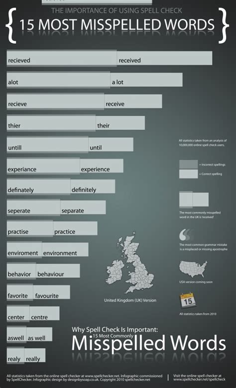 15 Most Commonly Misspelled Words in American & British