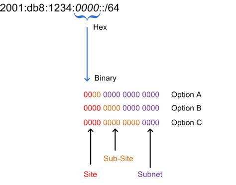 IPv6 Subnetting - Overview and Case Stu