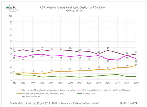 Kreationismus in den USA: 1982-2019 | fowid