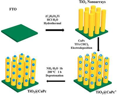 Frontiers | Assembly of Copper Phthalocyanine on TiO2