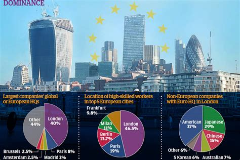 London is pick of Europe for world's biggest companies for