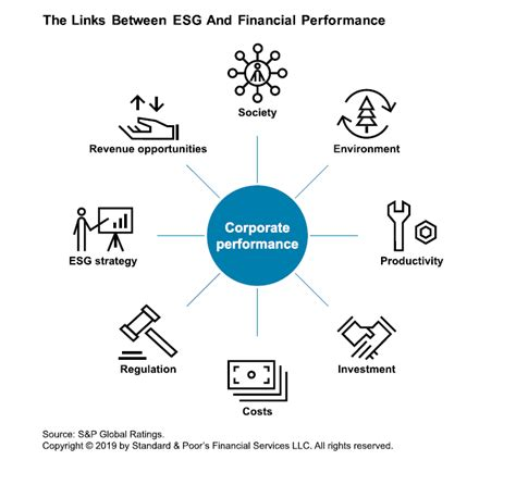 Exploring Links To Corporate Financial Performance   S&P