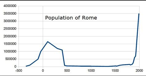 Interesting graph: The population trend of Rome over the