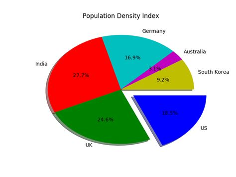Pie Chart in Python with Legends - DataScience Made Simple