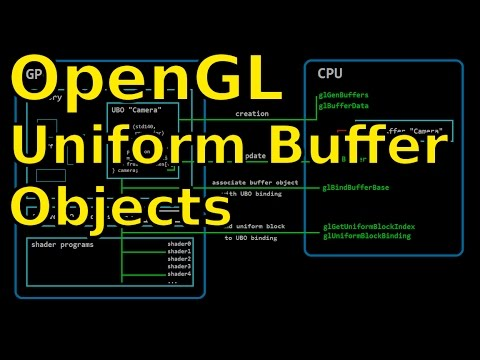 OpenGL for 2015