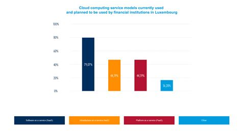 Heading to the Cloud: Regulatory Navigation for Financial